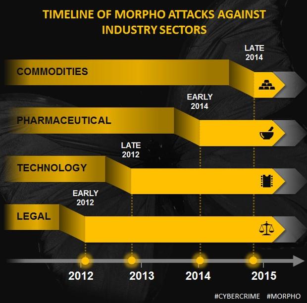 Symantec Morpho