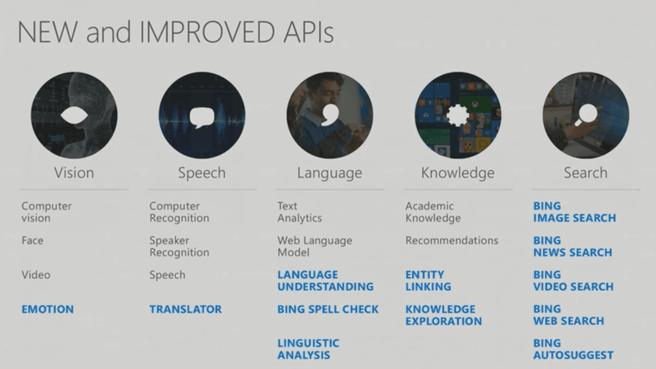Cortana Intelligence Services