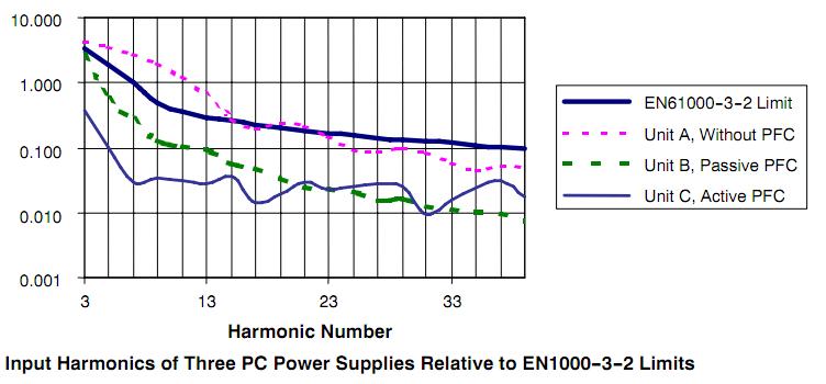 Toelaatbare harmonische vervorming en enkele voorbeelden