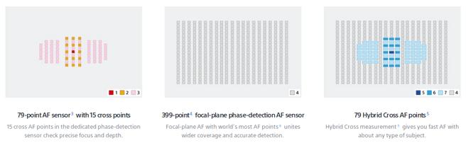 Focuspunten Sony Alpha A99 II