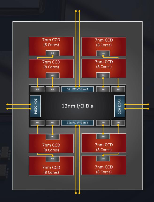 Threadripper 3990X layout