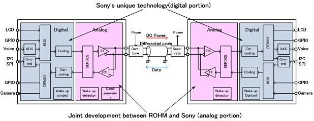 Sony singlewire-interface