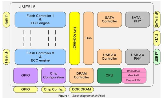 JMF616-controller