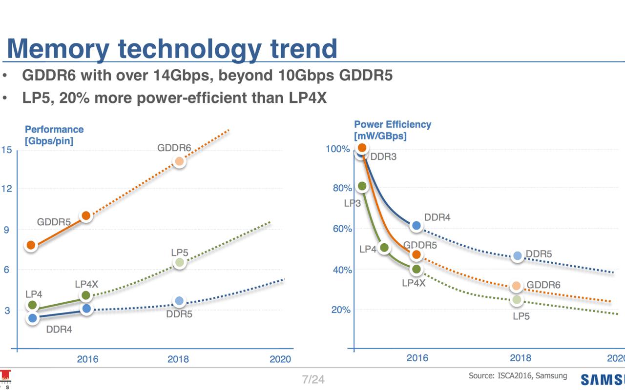 Samsung-presentatie op Hot Chips