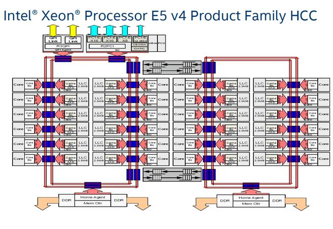 Xenon E5 v4-ontwerp