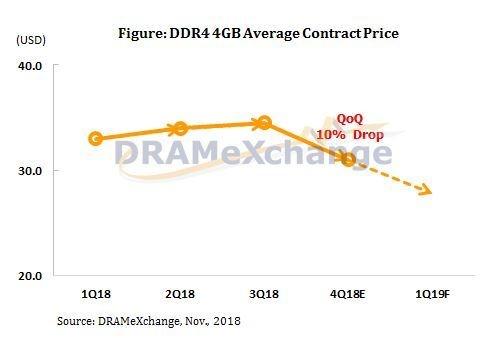 Dramexchange ddr4 Q4 2018