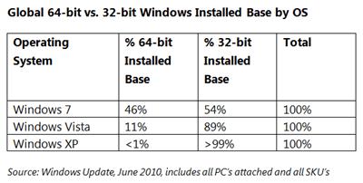 Windows 64bit market share