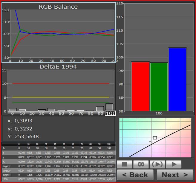 Nexus 7 - rgb balance