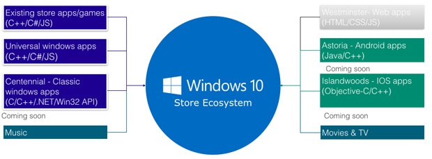 Windows Universal Platform Store