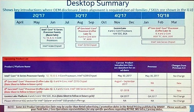 Intel desktop roadmap 2017