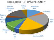 Dorkbot