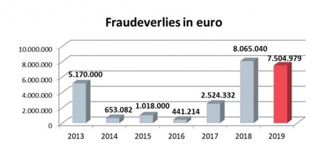 Belgie fraude 2