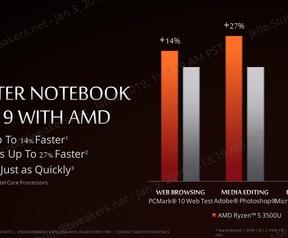 AMD Ryzen+ mobile