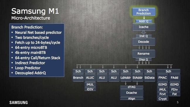 Samsung M1-ontwerp