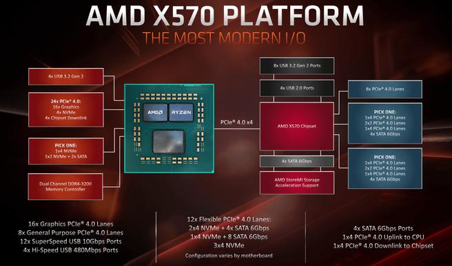 Zen 2- en X570-platform
