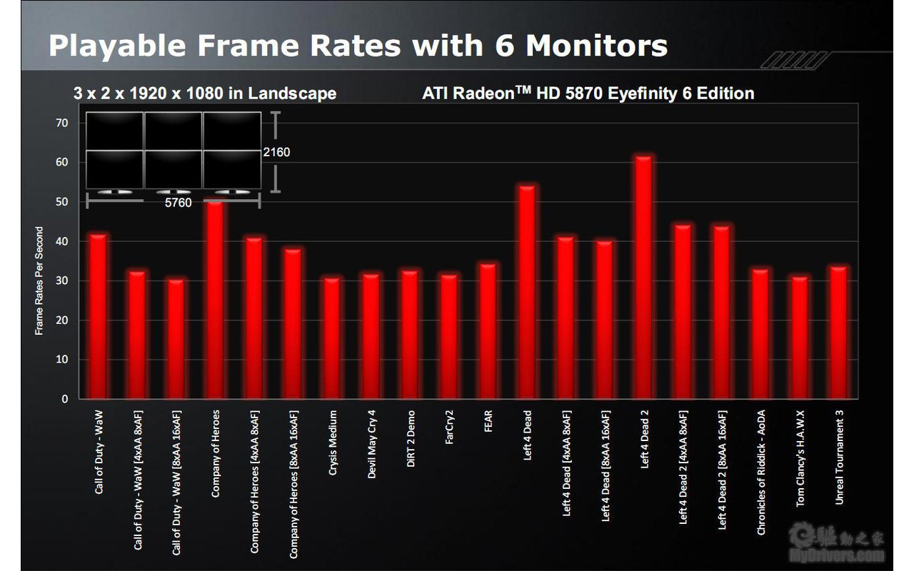 AMD Radeon HD 5870 Eyefinition 6 Edition slides