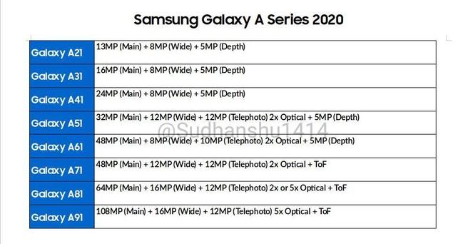Samsung Galaxy A 2020-cameraspecs. Bron: Sudhansu Ambhore