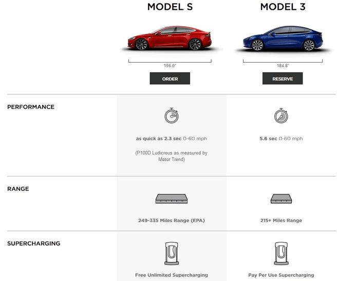 Tesla Model S vs Model 3