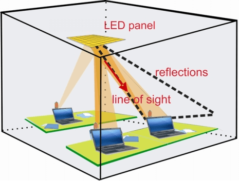 Fraunhofer Visible Light Communication met leds