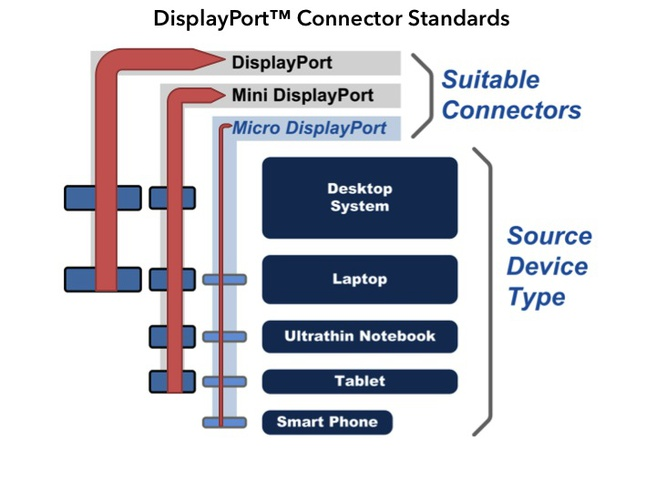 Micro-displayport-connector