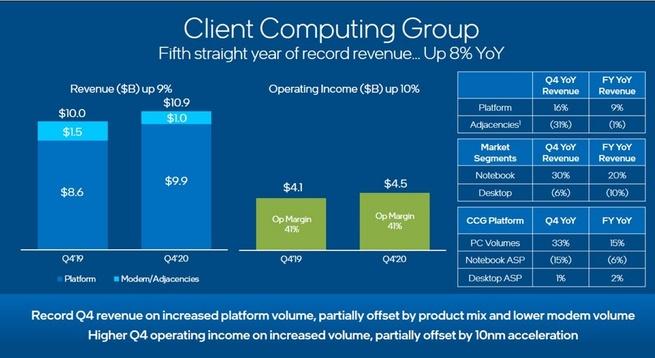Intel: 7nm-processors verschijnen in 2023 maar we besteden deel uit