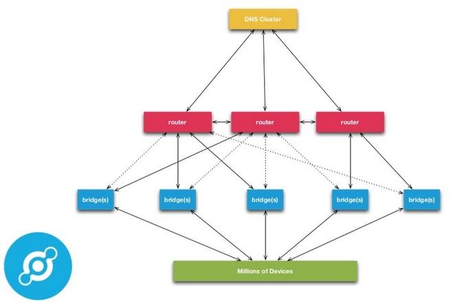 Opbouw Helium-netwerk