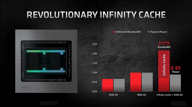 AMD Radeon RX 6000 Infinity Cache
