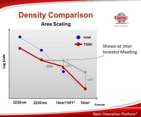 Intel logic scale vs TSMC scale