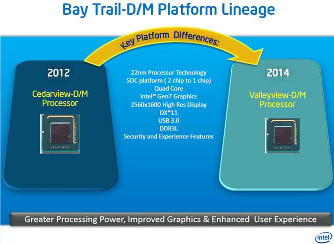 Intel Baytrail 1