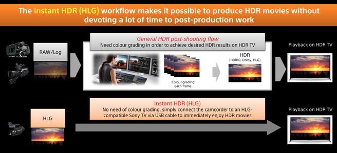 4k HDR met LHG