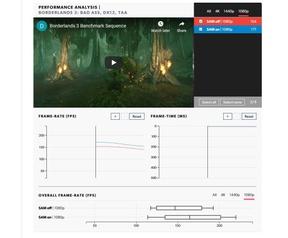 AMD Sam Gamers Nexus Digital Foundry