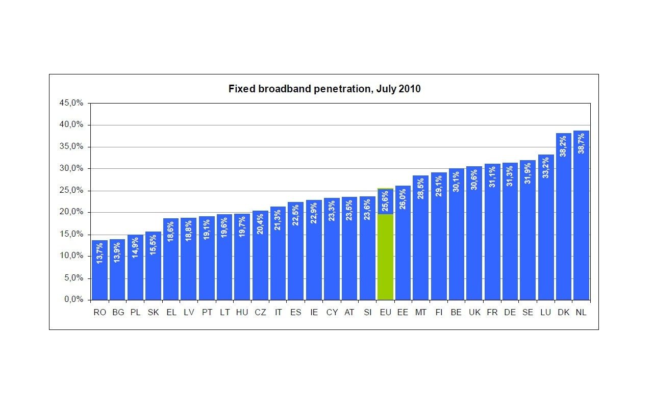 Vaste breedbandverbindingen percentage