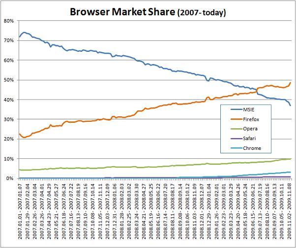 Marktaandeel browser in negen Oost-Europese landen (bron: Gemius)