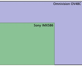Omnivision OV48C vs Sony IMX586