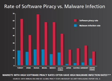 BSA piracy malware