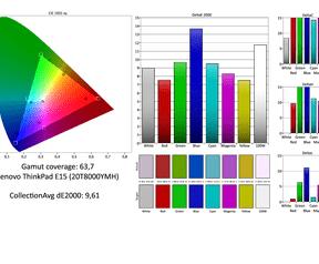 Kleurweergave ThinkPad E15