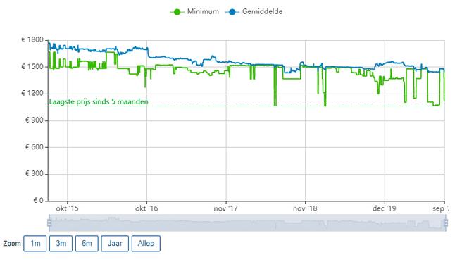 Voorbeeld van het prijsverloop op de productpagina in de Pricewatch